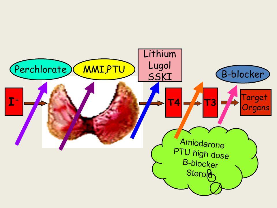 I- Lithium Lugol SSKI Perchlorate MMI,PTU B-blocker T4 T3 Target