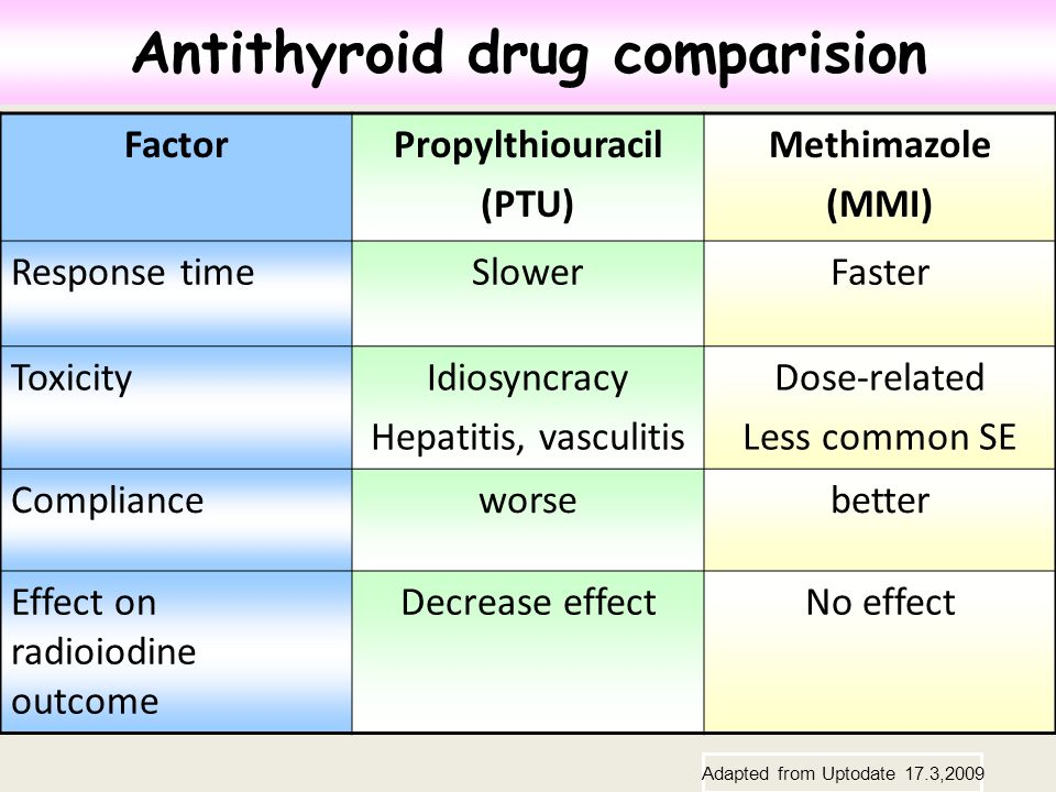 Antithyroid drug comparision