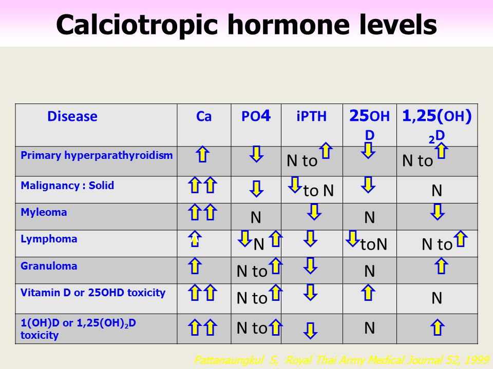 Calciotropic hormone levels