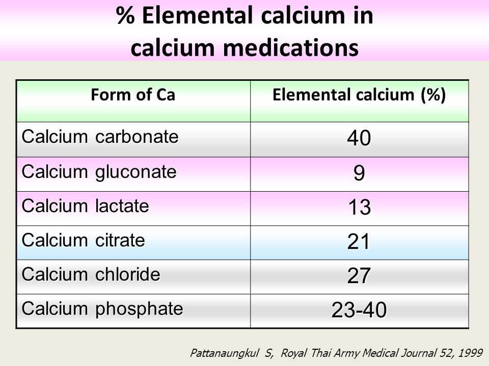 % Elemental calcium in calcium medications