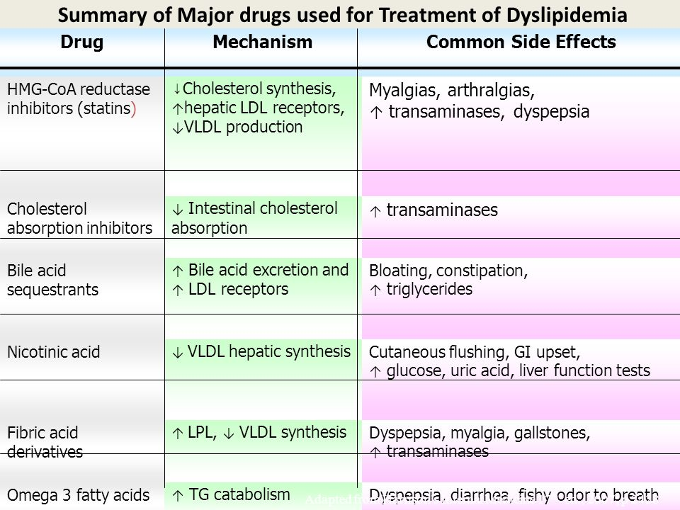 Summary of Major drugs used for Treatment of Dyslipidemia