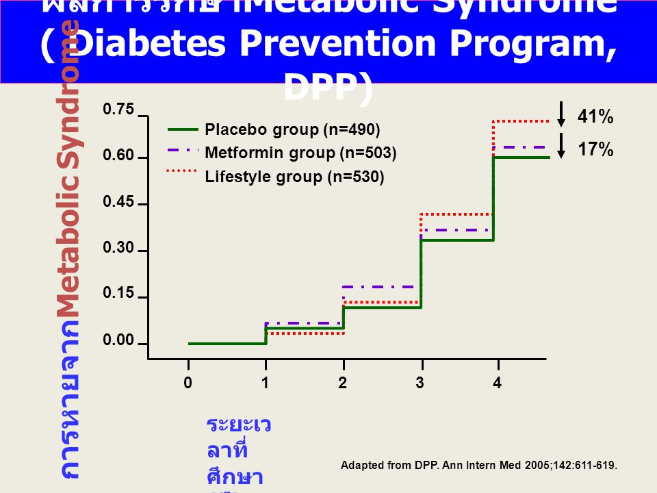 ผลการรักษาMetabolic Syndrome ( Diabetes Prevention Program, DPP)