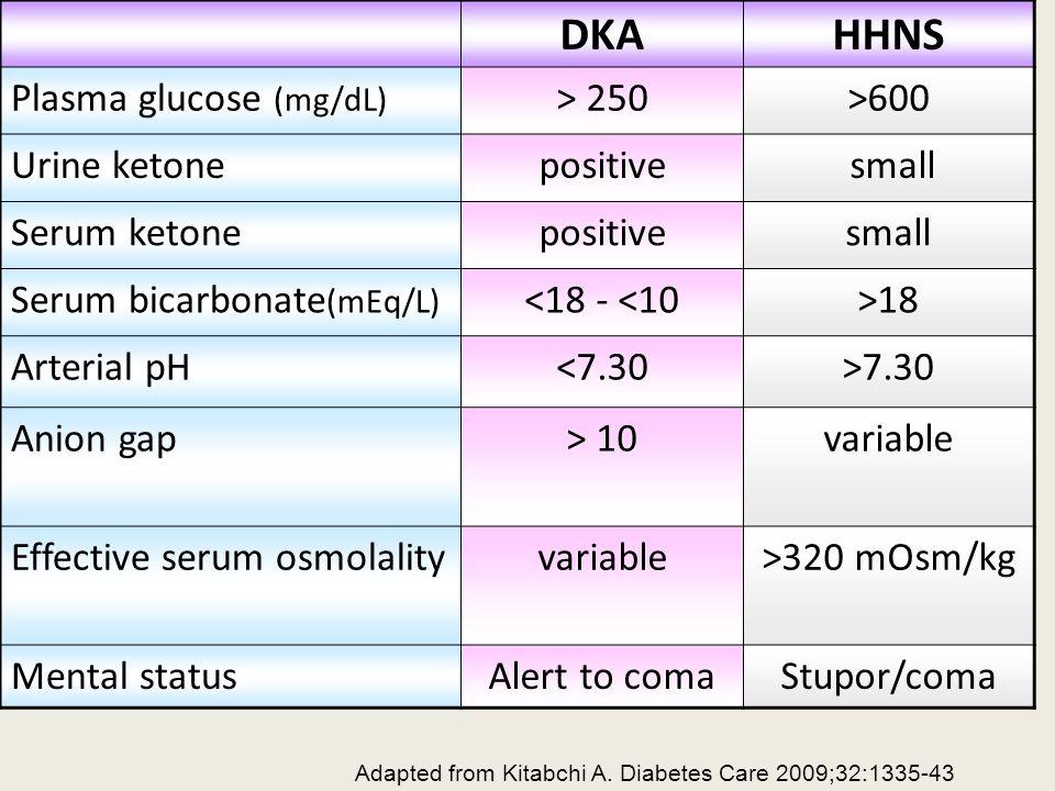 DKA HHNS Plasma glucose (mg/dL) > 250 >600 Urine ketone positive