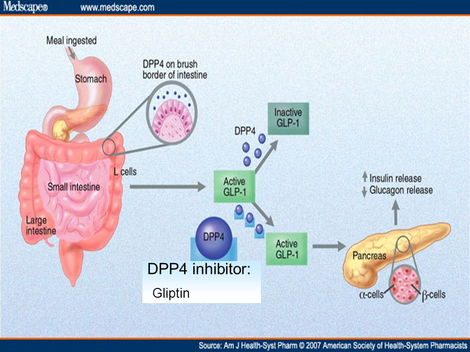 DPP4 inhibitor: Gliptin