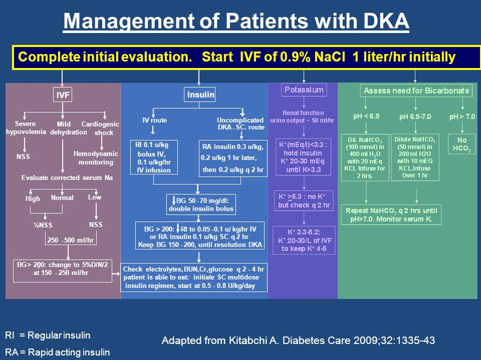Management of Patients with DKA