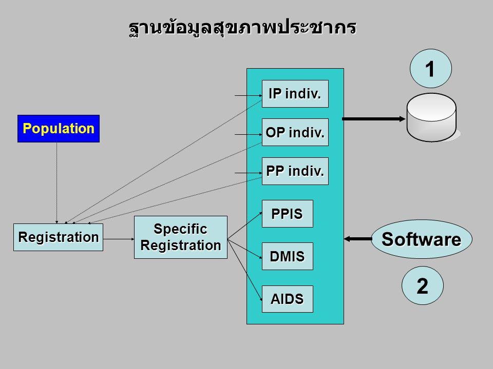 1 2 ฐานข้อมูลสุขภาพประชากร Software IP indiv. Population OP indiv.