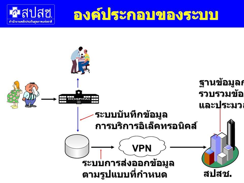 ฐานข้อมูลกลาง รวบรวมข้อมูล. และประมวลผล. ระบบบันทึกข้อมูล. การบริการอิเล็คทรอนิคส์ VPN. ระบบการส่งออกข้อมูล.
