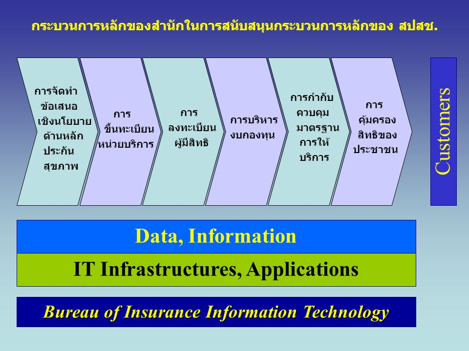 Data, Information IT Infrastructures, Applications