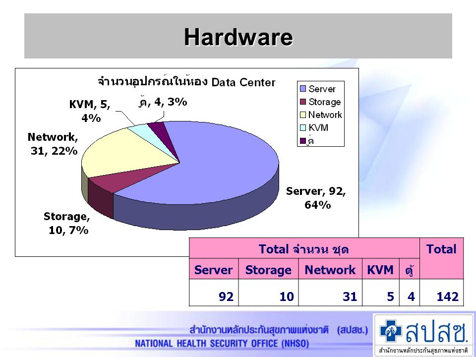Hardware Total จำนวน ชุด Total Server Storage Network KVM ตู้ 92 10 31