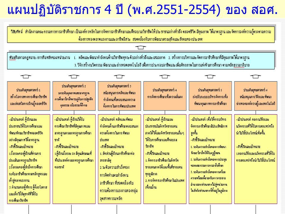 แผนปฏิบัติราชการ 4 ปี (พ.ศ.2551-2554) ของ สอศ.