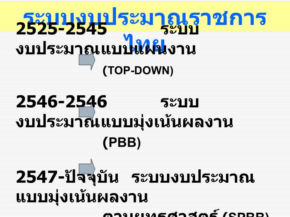 ระบบงบประมาณราชการไทย