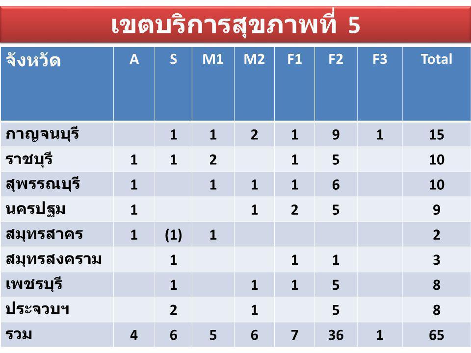 เขตบริการสุขภาพที่ 5 จังหวัด A S M1 M2 F1 F2 F3 Total กาญจนบุรี 1 2 9