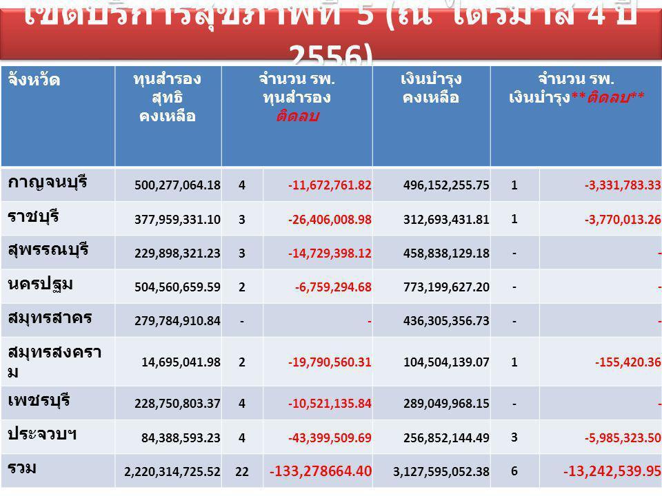 เขตบริการสุขภาพที่ 5 (ณ ไตรมาส 4 ปี 2556)