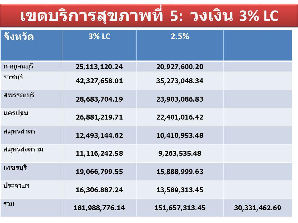 เขตบริการสุขภาพที่ 5: วงเงิน 3% LC