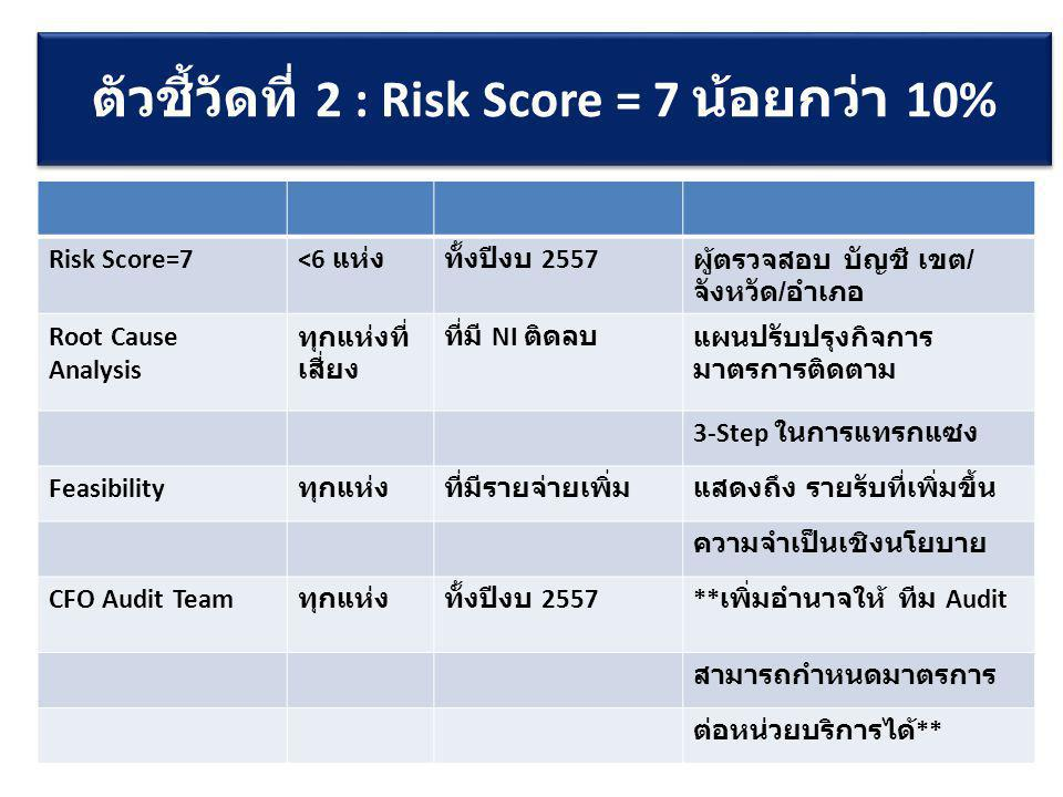 ตัวชี้วัดที่ 2 : Risk Score = 7 น้อยกว่า 10%