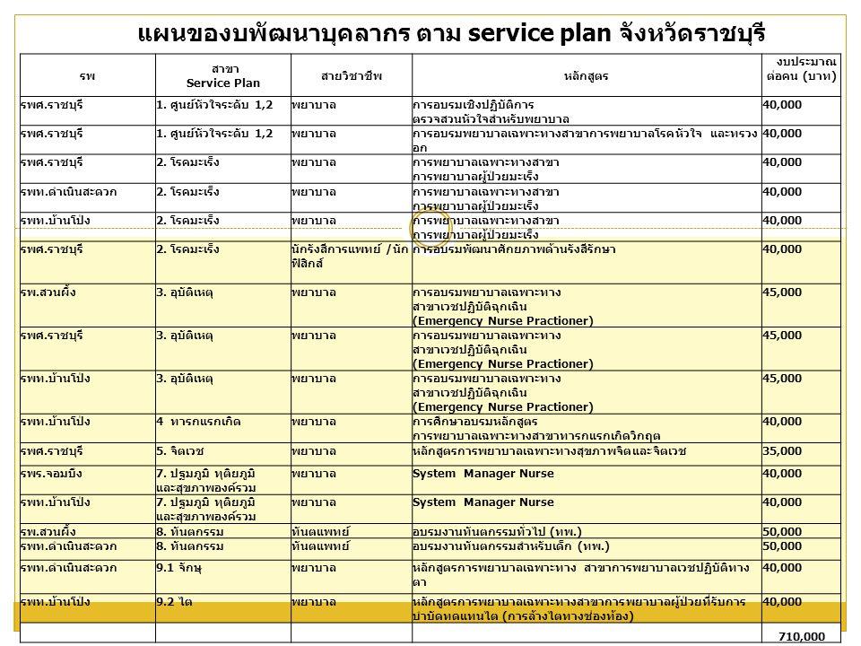 แผนของบพัฒนาบุคลากร ตาม service plan จังหวัดราชบุรี
