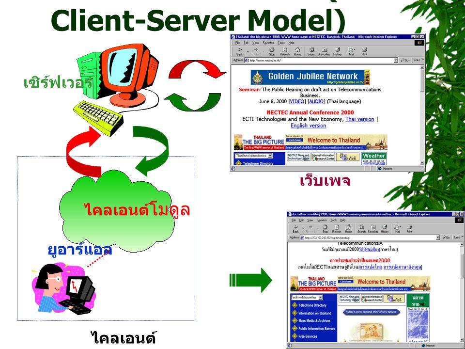 ไคลเอนต์-เซิร์ฟเวอร์ ( Client-Server Model)