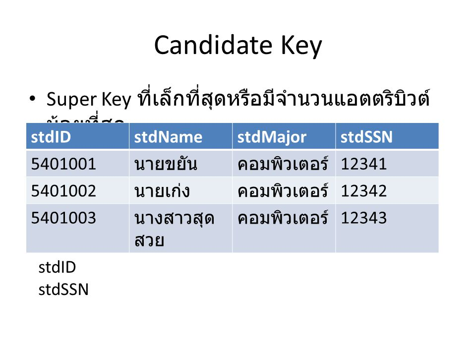 Candidate Key Super Key ที่เล็กที่สุดหรือมีจำนวนแอตตริบิวต์น้อยที่สุด