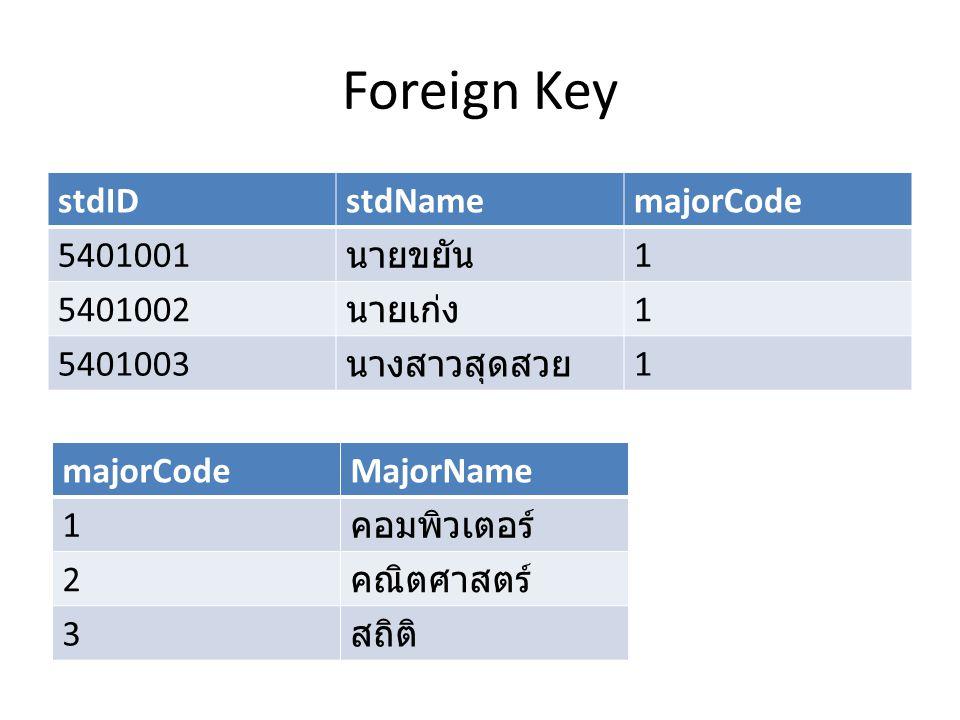 Foreign Key stdID stdName majorCode 5401001 นายขยัน 1 5401002 นายเก่ง