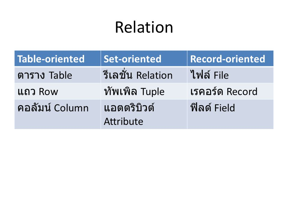 Relation Table-oriented Set-oriented Record-oriented ตาราง Table