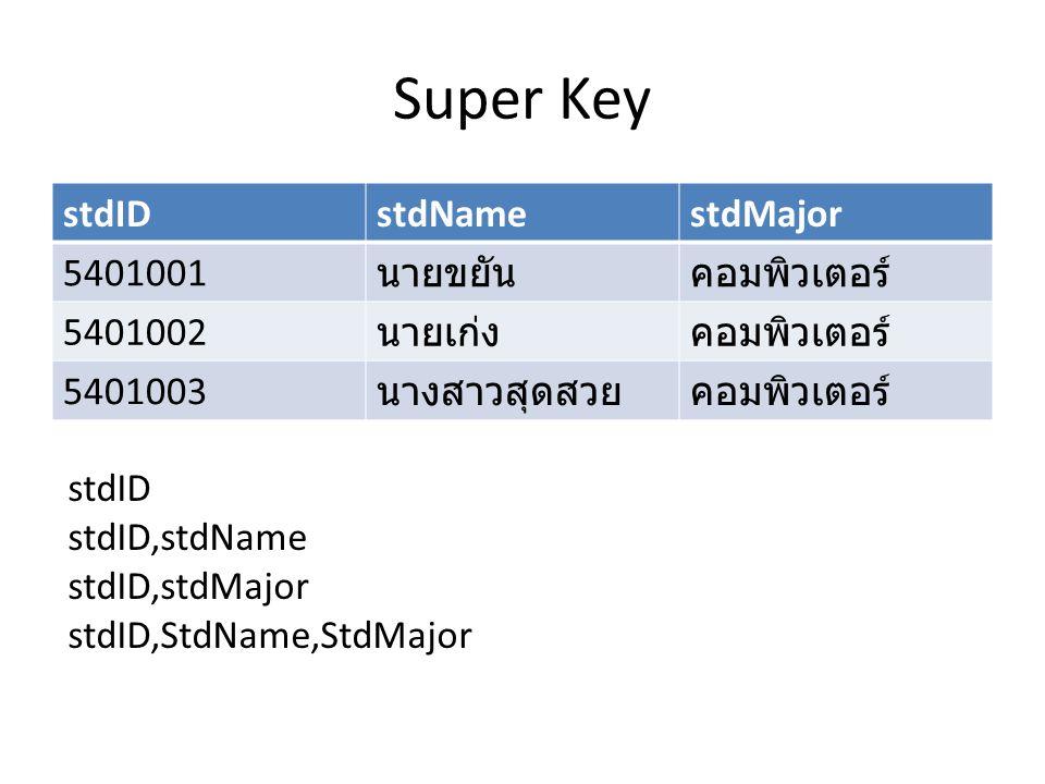 Super Key stdID stdName stdMajor 5401001 นายขยัน คอมพิวเตอร์ 5401002