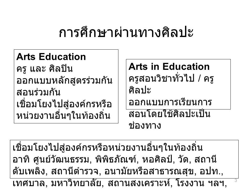 การศึกษาผ่านทางศิลปะ