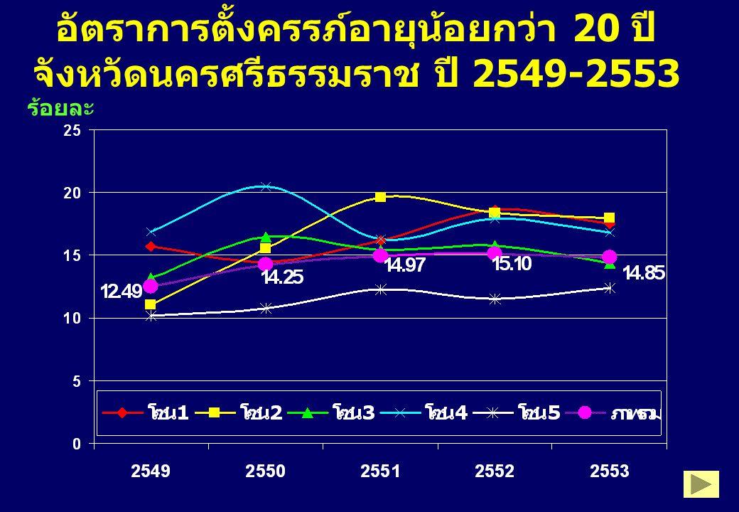อัตราการตั้งครรภ์อายุน้อยกว่า 20 ปี จังหวัดนครศรีธรรมราช ปี 2549-2553