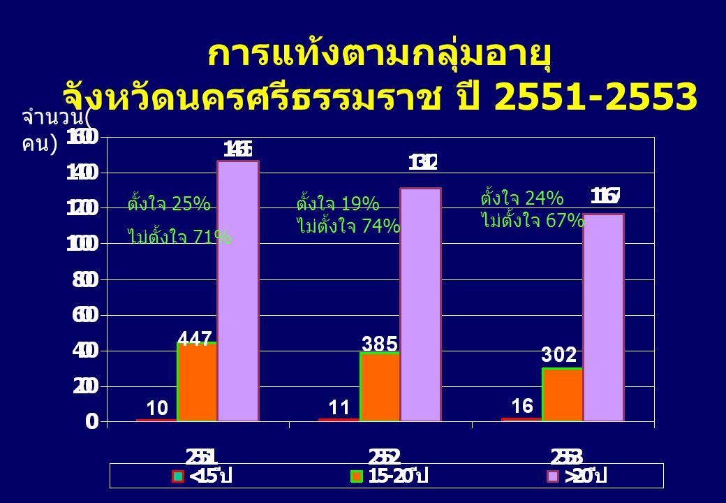 จังหวัดนครศรีธรรมราช ปี 2551-2553