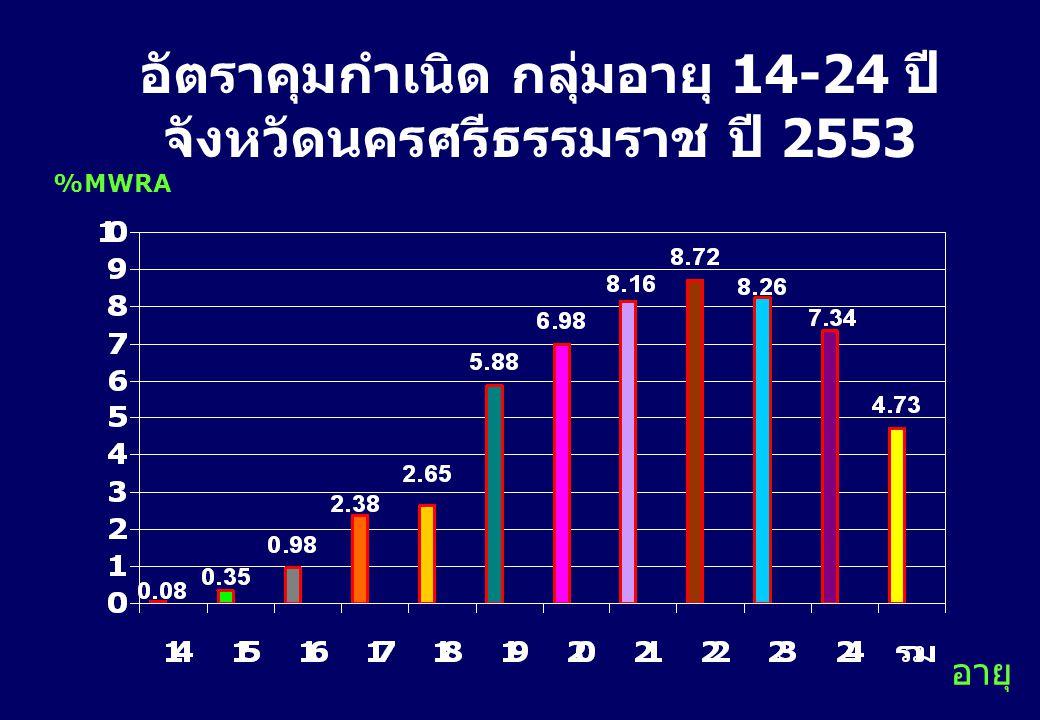 อัตราคุมกำเนิด กลุ่มอายุ 14-24 ปี จังหวัดนครศรีธรรมราช ปี 2553