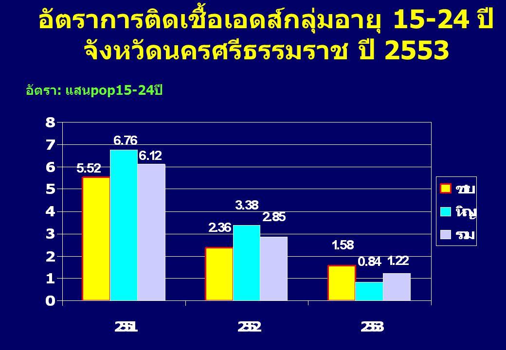 อัตราการติดเชื้อเอดส์กลุ่มอายุ 15-24 ปี จังหวัดนครศรีธรรมราช ปี 2553