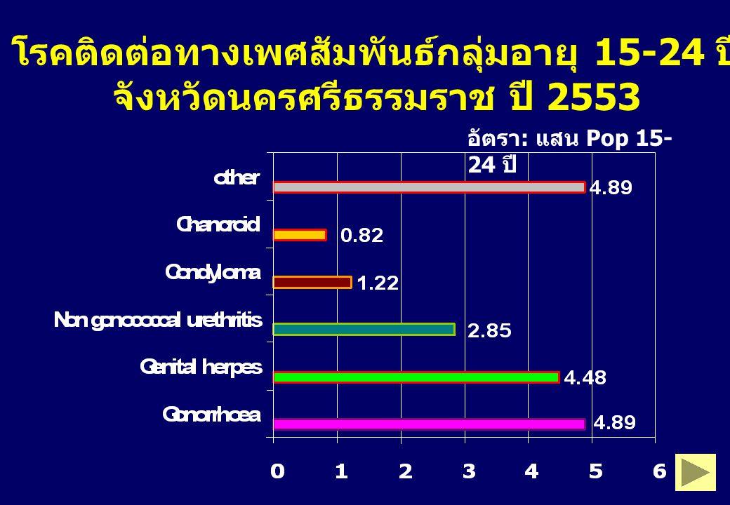 โรคติดต่อทางเพศสัมพันธ์กลุ่มอายุ 15-24 ปี จังหวัดนครศรีธรรมราช ปี 2553
