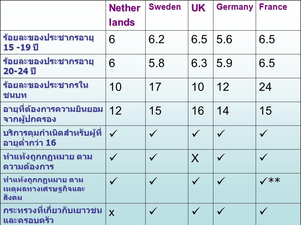 Nether lands. Sweden. UK. Germany. France. ร้อยละของประชากรอายุ 15 -19 ปี 6. 6.2. 6.5. 5.6.