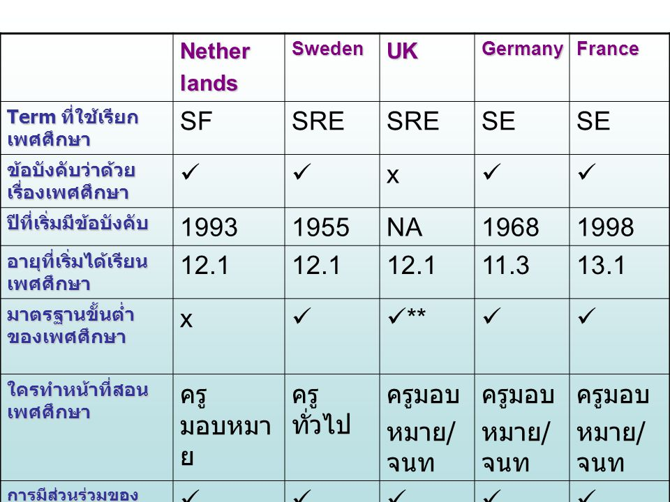 SF SRE SE  x 1993 1955 NA 1968 1998 12.1 11.3 13.1 ** ครูมอบหมาย