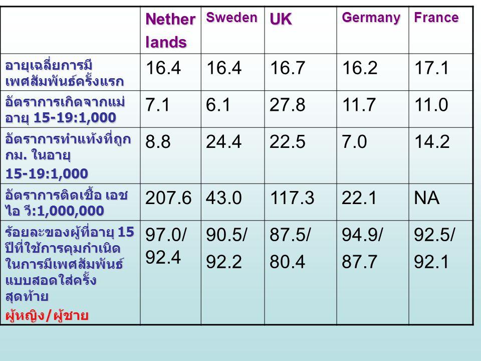 Nether lands. Sweden. UK. Germany. France. อายุเฉลี่ยการมีเพศสัมพันธ์ครั้งแรก. 16.4. 16.7. 16.2.