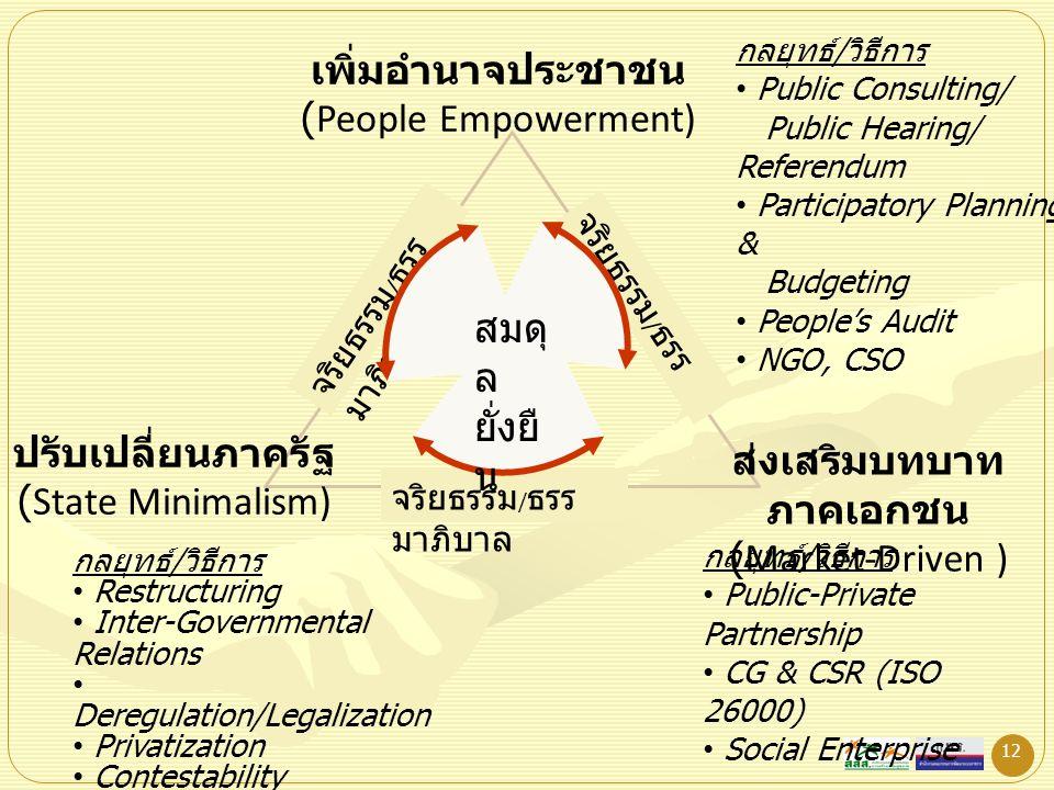 เพิ่มอำนาจประชาชน (People Empowerment)