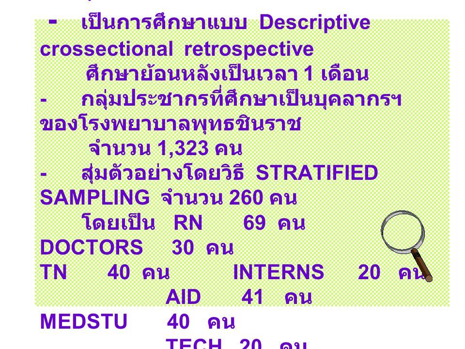 วัสดุและวิธีการวิจัย - เป็นการศึกษาแบบ Descriptive crossectional retrospective ศึกษาย้อนหลังเป็นเวลา 1 เดือน - กลุ่มประชากรที่ศึกษาเป็นบุคลากรฯ ของโรงพยาบาลพุทธชินราช จำนวน 1,323 คน - สุ่มตัวอย่างโดยวิธี STRATIFIED SAMPLING จำนวน 260 คน โดยเป็น RN 69 คน DOCTORS 30 คน TN 40 คน INTERNS 20 คน AID 41 คน MEDSTU 40 คน TECH 20 คน