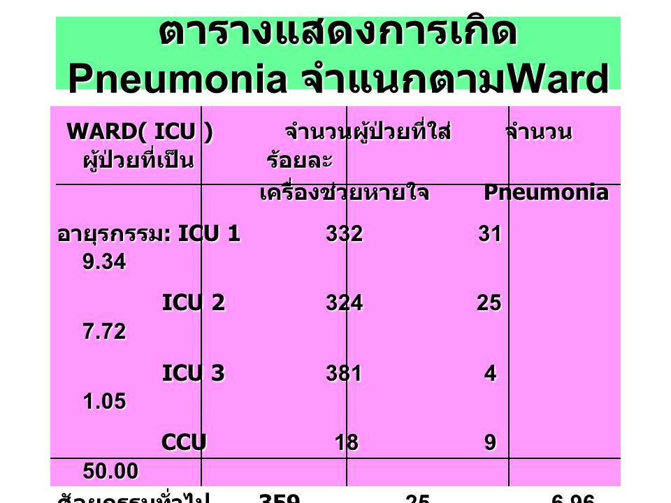 ตารางแสดงการเกิด Pneumonia จำแนกตามWard