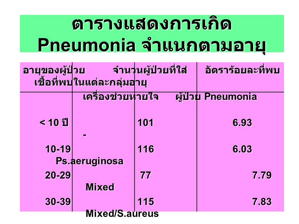 ตารางแสดงการเกิด Pneumonia จำแนกตามอายุ