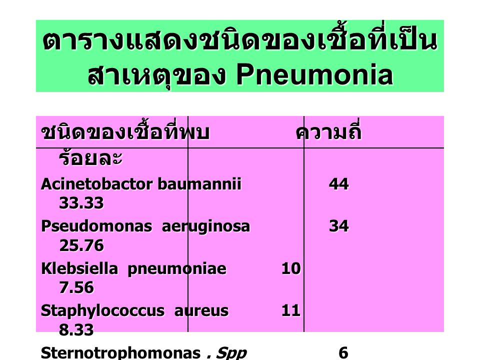 ตารางแสดงชนิดของเชื้อที่เป็นสาเหตุของ Pneumonia