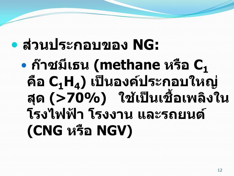 ส่วนประกอบของ NG: ก๊าซมีเธน (methane หรือ C1 คือ C1H4) เป็นองค์ประกอบใหญ่สุด (>70%) ใช้เป็นเชื้อเพลิงในโรงไฟฟ้า โรงงาน และรถยนต์ (CNG หรือ NGV)