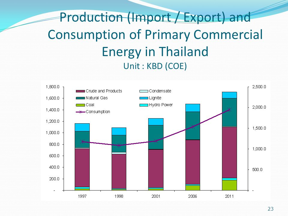 Production (Import / Export) and Consumption of Primary Commercial Energy in Thailand Unit : KBD (COE)