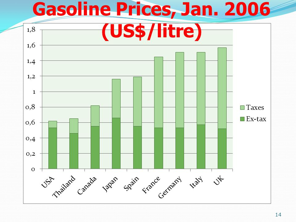 Gasoline Prices, Jan. 2006 (US$/litre)