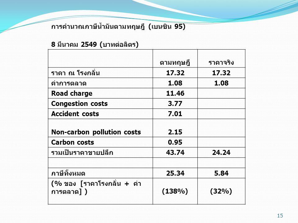 การคำนวณภาษีน้ำมันตามทฤษฎี (เบนซิน 95)