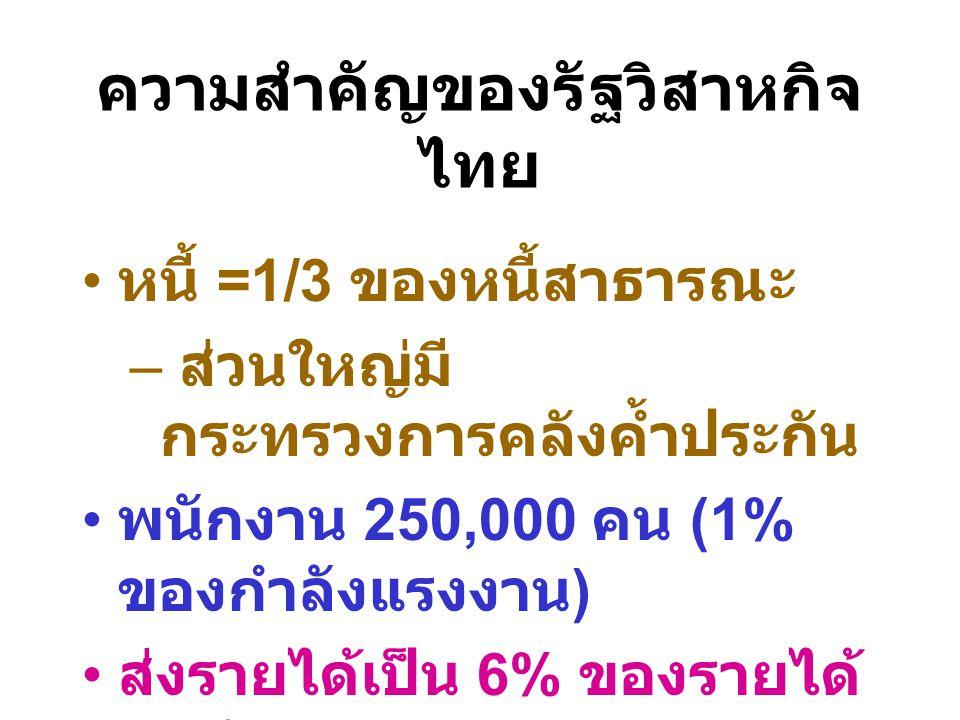 ความสำคัญของรัฐวิสาหกิจไทย