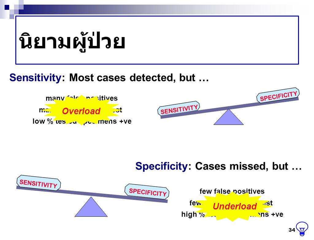 นิยามผู้ป่วย Sensitivity: Most cases detected, but …