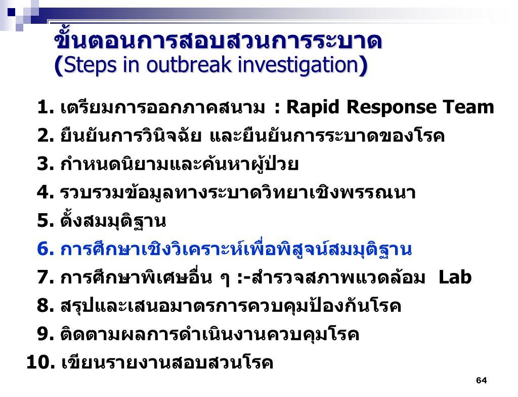 ขั้นตอนการสอบสวนการระบาด (Steps in outbreak investigation)