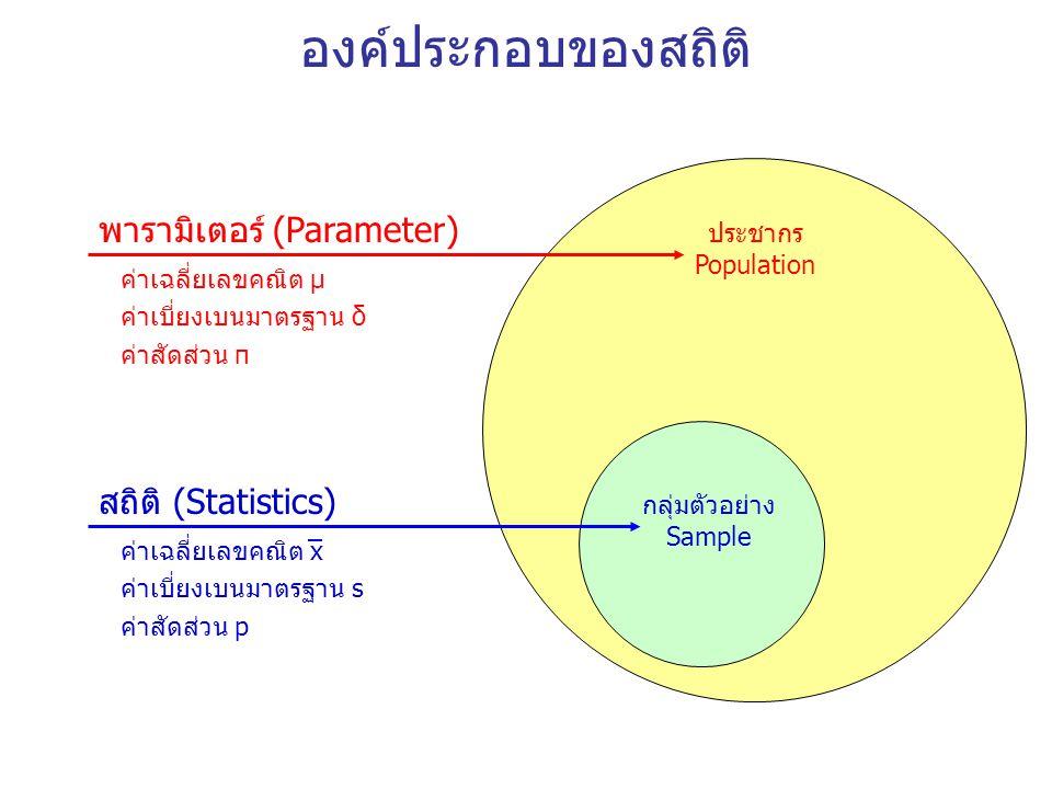 องค์ประกอบของสถิติ พารามิเตอร์ (Parameter) สถิติ (Statistics) ประชากร