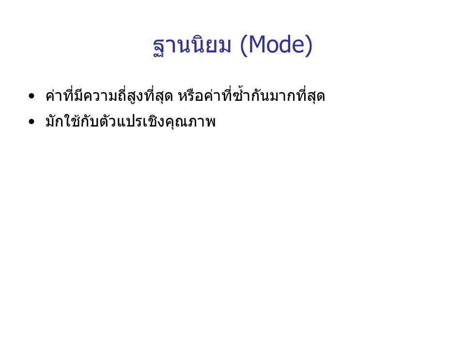 ฐานนิยม (Mode) ค่าที่มีความถี่สูงที่สุด หรือค่าที่ซ้ำกันมากที่สุด