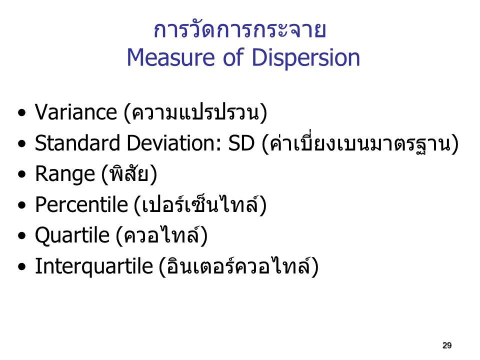 การวัดการกระจาย Measure of Dispersion