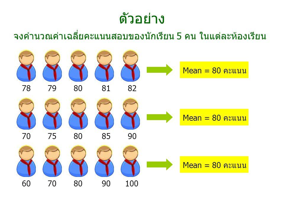 ตัวอย่าง จงคำนวณค่าเฉลี่ยคะแนนสอบของนักเรียน 5 คน ในแต่ละห้องเรียน